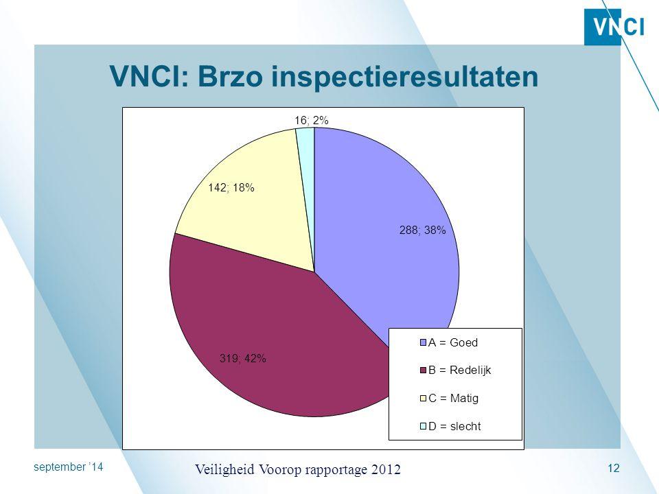 september '14 Veiligheid Voorop rapportage 2012 12 VNCI: Brzo inspectieresultaten
