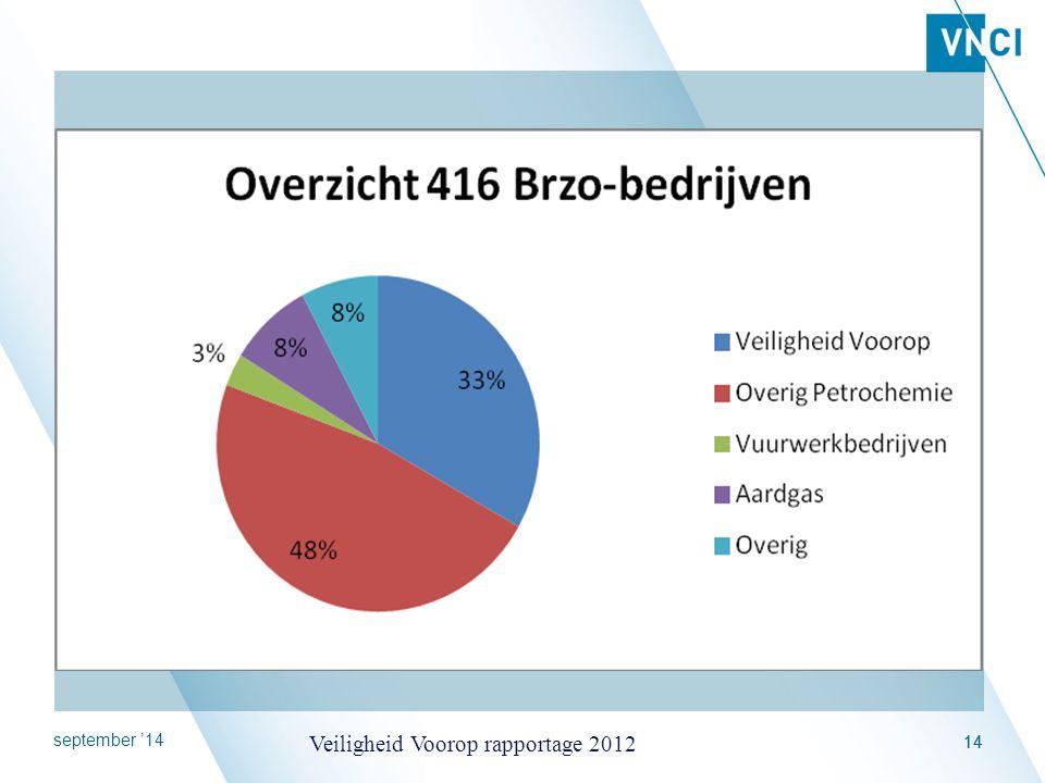 september '14 Veiligheid Voorop rapportage 2012 14