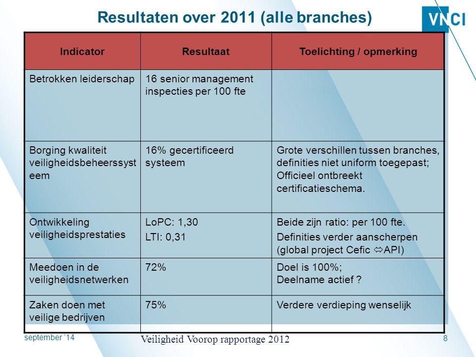 september '14 Veiligheid Voorop rapportage 2012 8 IndicatorResultaatToelichting / opmerking Betrokken leiderschap16 senior management inspecties per 1