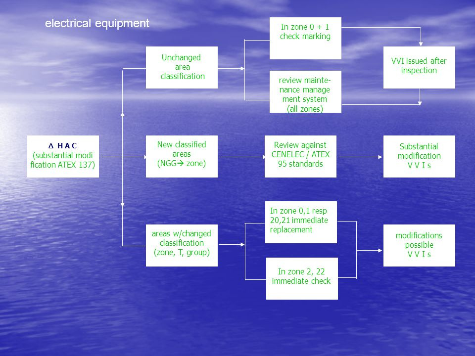 Δ H A C (substantial modi fication ATEX 137) New classified areas (NGG  zone) areas w/changed classification (zone, T, group) Substantial modificatio
