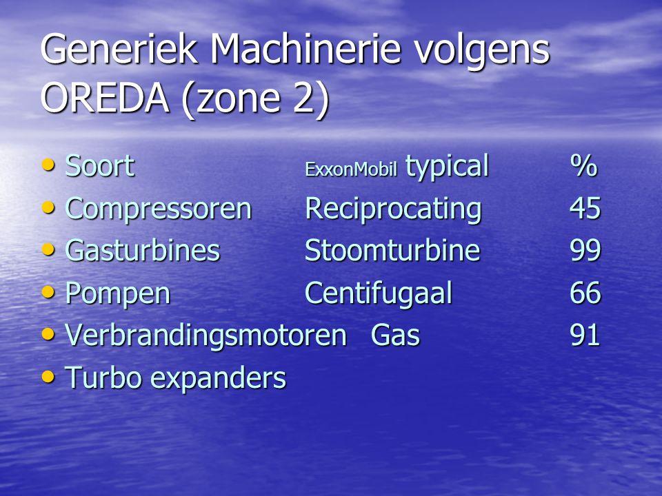 Generiek Machinerie volgens OREDA (zone 2) Soort ExxonMobil typical% Soort ExxonMobil typical% CompressorenReciprocating45 CompressorenReciprocating45