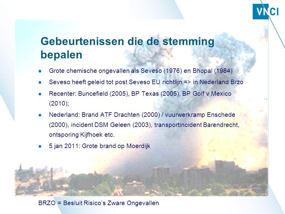 Gebeurtenissen die de stemming bepalen Grote chemische ongevallen als Seveso (1976) en Bhopal (1984) Seveso heeft geleid tot post Seveso EU richtlijn => in Nederland Brzo Recenter: Buncefield (2005), BP Texas (2005), BP Golf v Mexico (2010); Nederland: Brand ATF Drachten (2000) / vuurwerkramp Enschede (2000), incident DSM Geleen (2003), transportincident Barendrecht, ontsporing Kijfhoek etc.