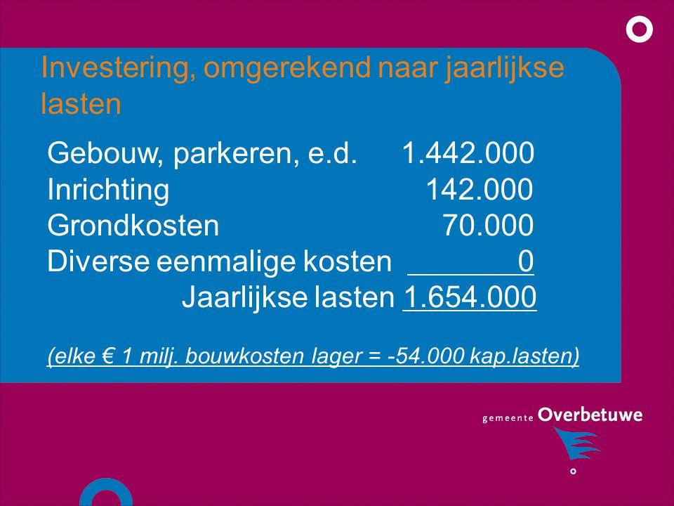 Investering, omgerekend naar jaarlijkse lasten Gebouw, parkeren, e.d.