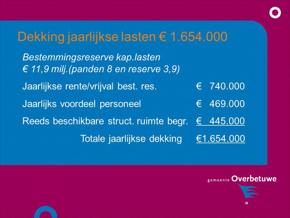 Dekking jaarlijkse lasten € 1.654.000 Bestemmingsreserve kap.lasten € 11,9 milj.(panden 8 en reserve 3,9) Jaarlijkse rente/vrijval best.