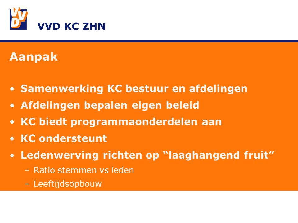 VVD KC ZHN Aanpak Samenwerking KC bestuur en afdelingen Afdelingen bepalen eigen beleid KC biedt programmaonderdelen aan KC ondersteunt Ledenwerving richten op laaghangend fruit –Ratio stemmen vs leden –Leeftijdsopbouw