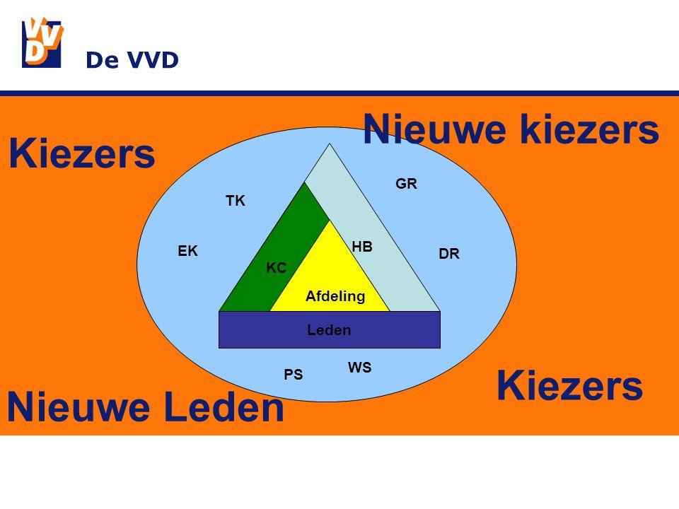 De VVD Leden KC Afdeling HB TK EK GR DR PS WS Kiezers Nieuwe kiezers Nieuwe Leden