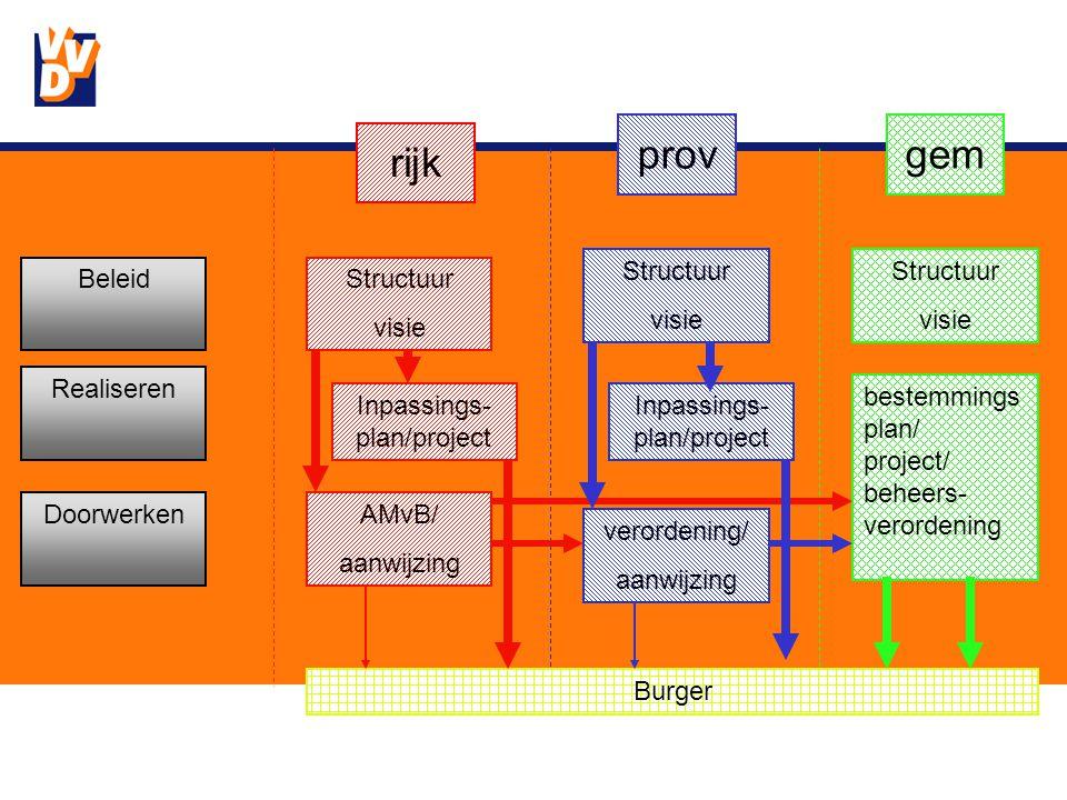rijk provgem Beleid Realiseren Doorwerken Structuur visie Inpassings- plan/project AMvB/ aanwijzing Structuur visie Inpassings- plan/project verordening/ aanwijzing Structuur visie bestemmings plan/ project/ beheers- verordening Burger