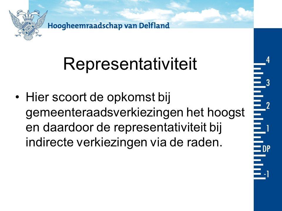 Representativiteit Hier scoort de opkomst bij gemeenteraadsverkiezingen het hoogst en daardoor de representativiteit bij indirecte verkiezingen via de raden.