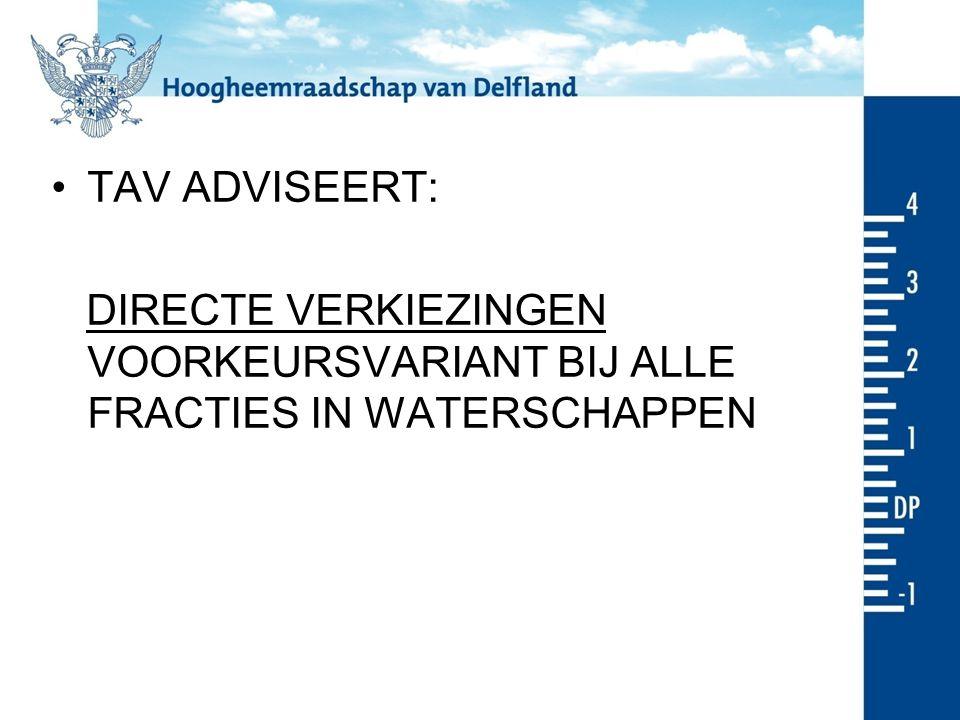 TAV ADVISEERT: DIRECTE VERKIEZINGEN VOORKEURSVARIANT BIJ ALLE FRACTIES IN WATERSCHAPPEN