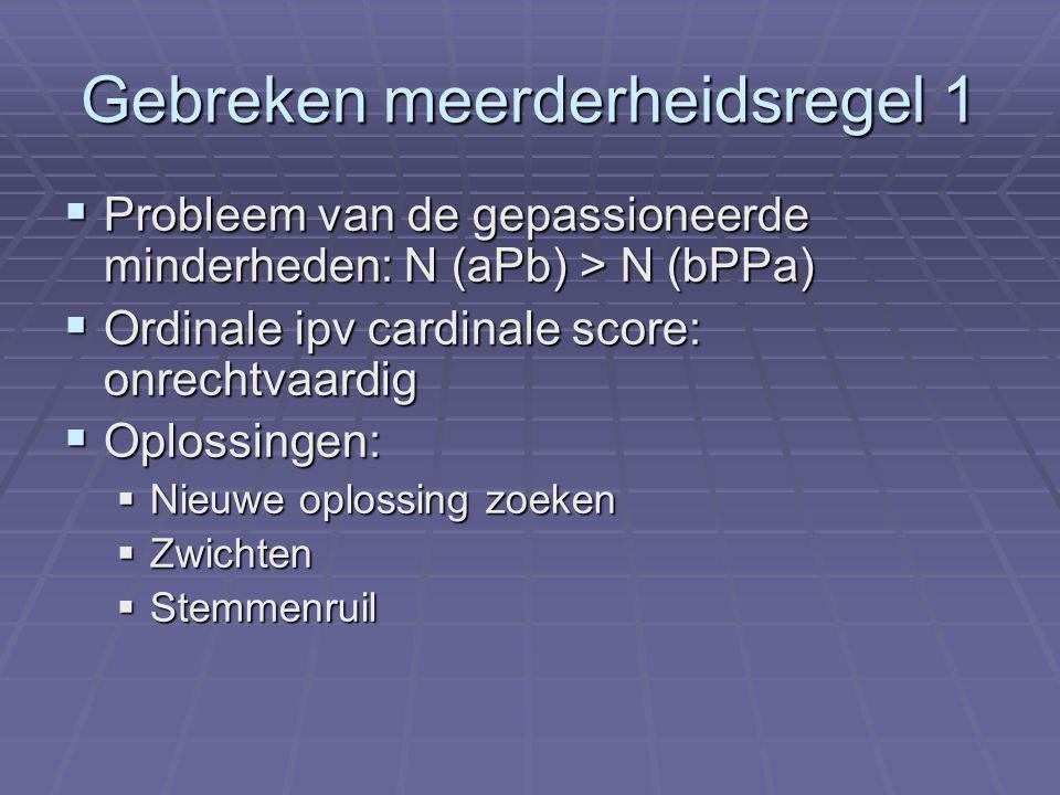Gebreken meerderheidsregel 1  Probleem van de gepassioneerde minderheden: N (aPb) > N (bPPa)  Ordinale ipv cardinale score: onrechtvaardig  Oplossingen:  Nieuwe oplossing zoeken  Zwichten  Stemmenruil