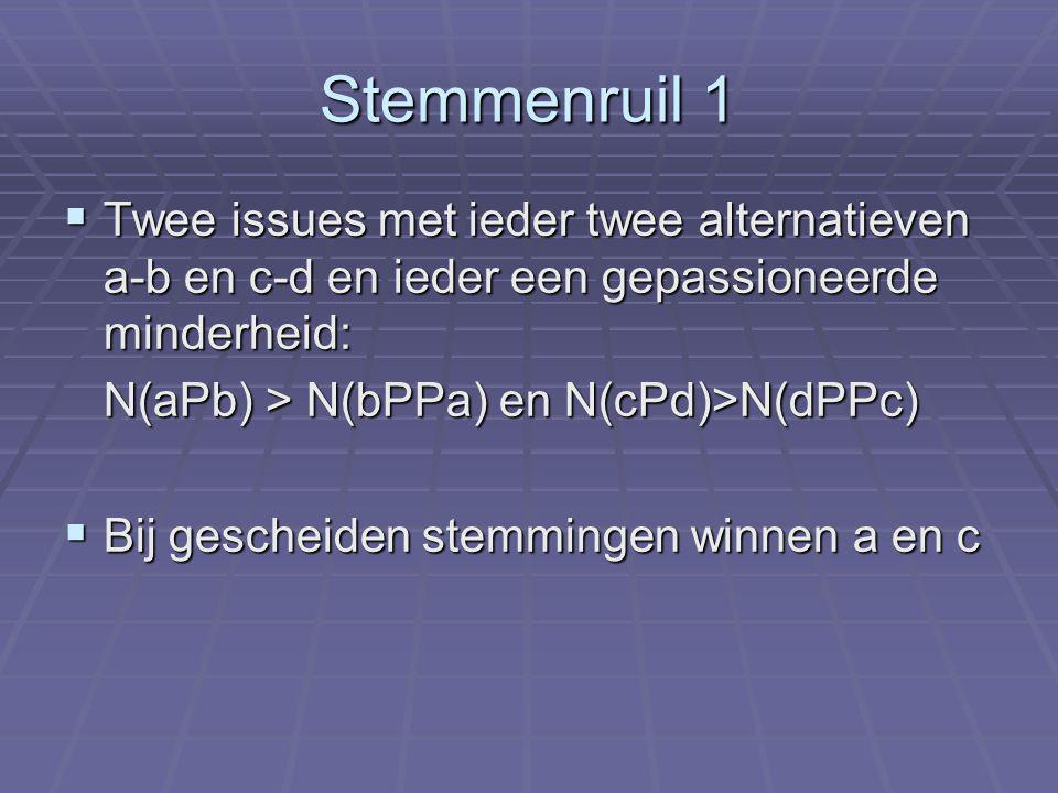 Stemmenruil 1  Twee issues met ieder twee alternatieven a-b en c-d en ieder een gepassioneerde minderheid: N(aPb) > N(bPPa) en N(cPd)>N(dPPc)  Bij gescheiden stemmingen winnen a en c