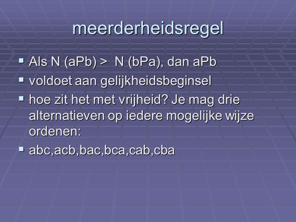 meerderheidsregel  Als N (aPb) > N (bPa), dan aPb  voldoet aan gelijkheidsbeginsel  hoe zit het met vrijheid.