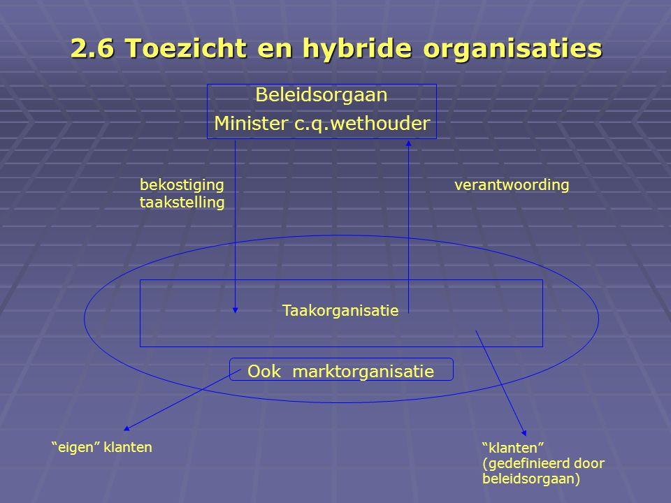 2.6 Toezicht en hybride organisaties Beleidsorgaan Minister c.q.wethouder Taakorganisatie Ook marktorganisatie eigen klanten klanten (gedefinieerd door beleidsorgaan) bekostiging taakstelling verantwoording
