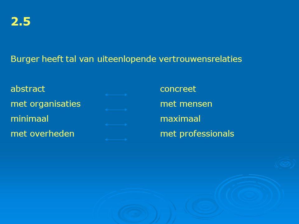 2.5 Burger heeft tal van uiteenlopende vertrouwensrelaties abstract concreet met organisatiesmet mensen minimaalmaximaal met overhedenmet professionals