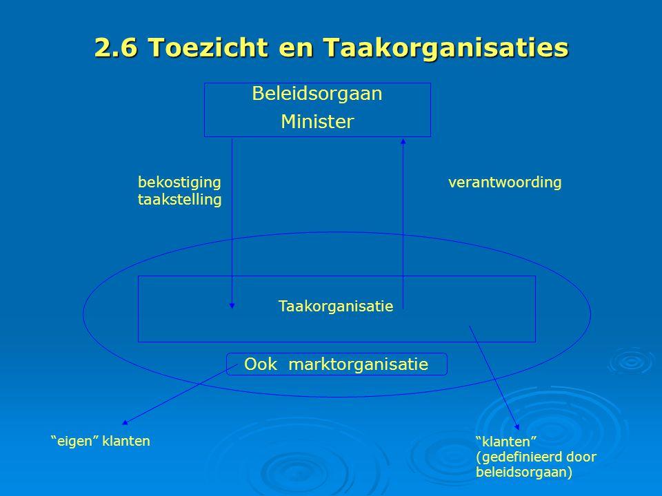 2.6 Toezicht en Taakorganisaties Beleidsorgaan Minister Taakorganisatie Ook marktorganisatie eigen klanten klanten (gedefinieerd door beleidsorgaan) bekostiging taakstelling verantwoording