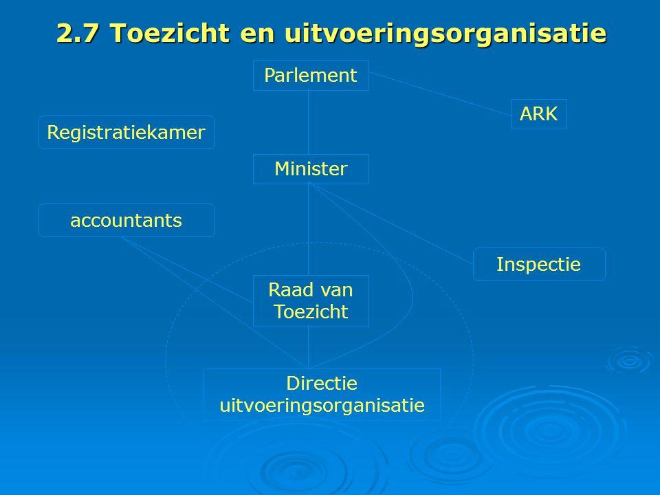 Parlement ARK Minister Raad van Toezicht Directie uitvoeringsorganisatie Inspectie Registratiekamer accountants 2.7 Toezicht en uitvoeringsorganisatie