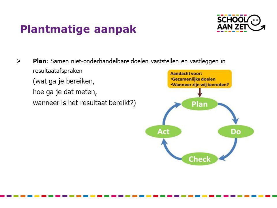 Plantmatige aanpak  Plan: Samen niet-onderhandelbare doelen vaststellen en vastleggen in resultaatafspraken (wat ga je bereiken, hoe ga je dat meten,