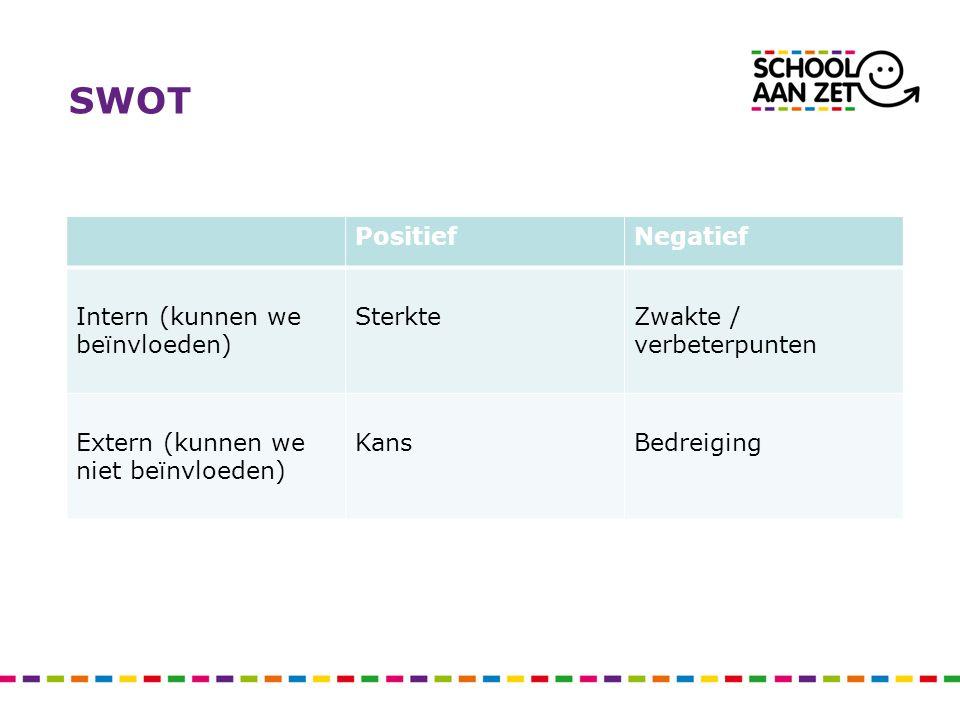 SWOT Intern Denk aan data als: Examenresultaten Feedback van leerlingen/ouders Doorstroomcijfers Medewerkerstevredenheid Bronnen (financieel, medewerkers) Competenties Processen van de organisatie