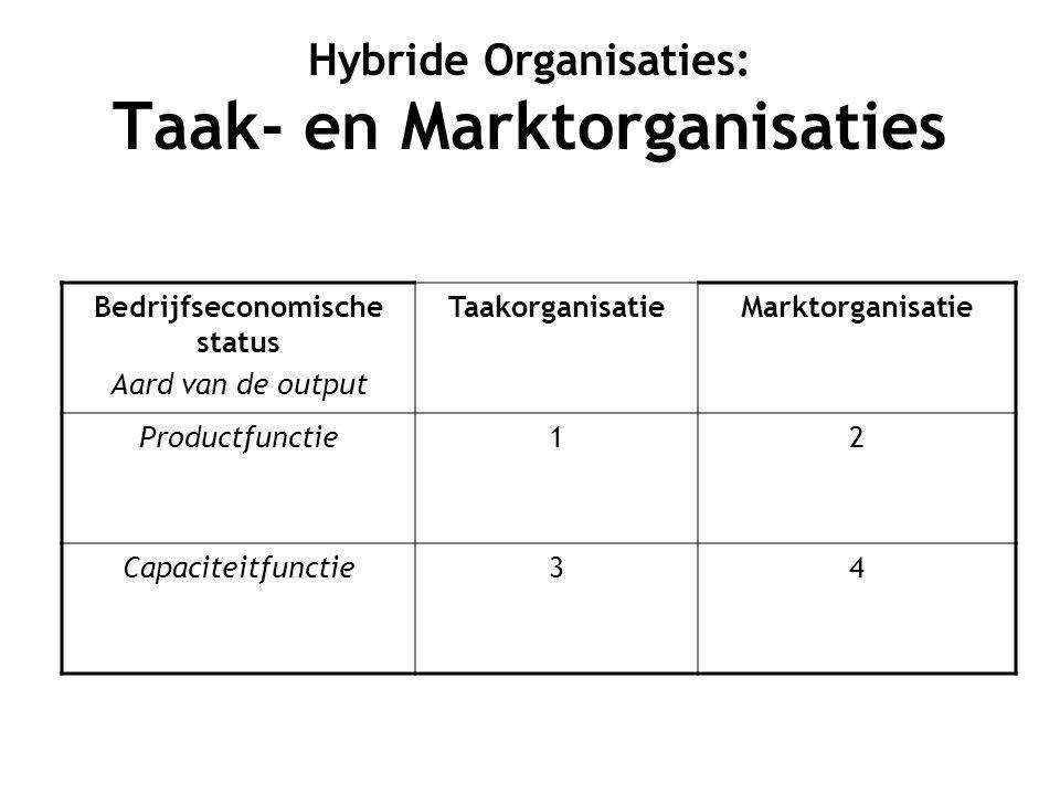 Hybride Organisaties: Taak- en Marktorganisaties Bedrijfseconomische status Aard van de output TaakorganisatieMarktorganisatie Productfunctie12 Capaciteitfunctie34