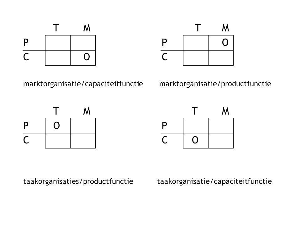 TM T M P P O CO C marktorganisatie/capaciteitfunctie marktorganisatie/productfunctie TM T M PO P C C O taakorganisaties/productfunctie taakorganisatie/capaciteitfunctie