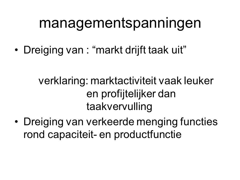 managementspanningen Dreiging van : markt drijft taak uit verklaring: marktactiviteit vaak leuker en profijtelijker dan taakvervulling Dreiging van verkeerde menging functies rond capaciteit- en productfunctie