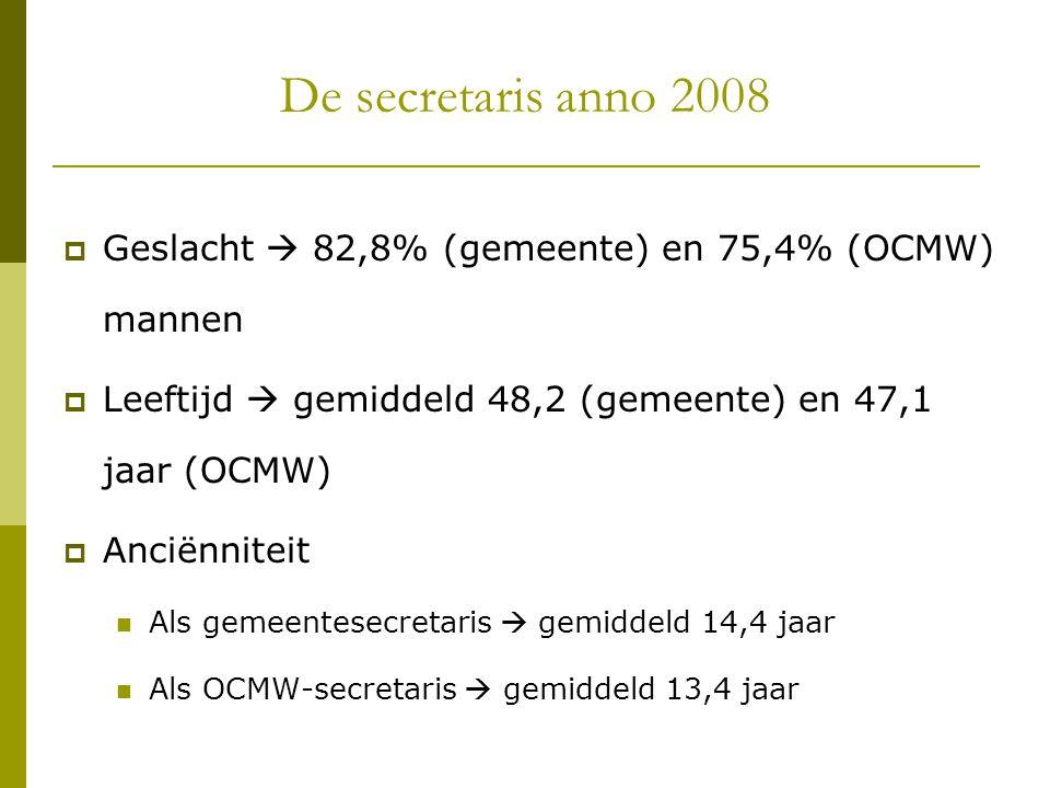 De secretaris anno 2008  Geslacht  82,8% (gemeente) en 75,4% (OCMW) mannen  Leeftijd  gemiddeld 48,2 (gemeente) en 47,1 jaar (OCMW)  Anciënniteit
