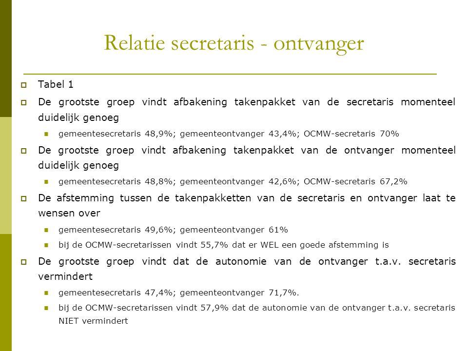 Relatie secretaris - ontvanger  Tabel 1  De grootste groep vindt afbakening takenpakket van de secretaris momenteel duidelijk genoeg gemeentesecreta
