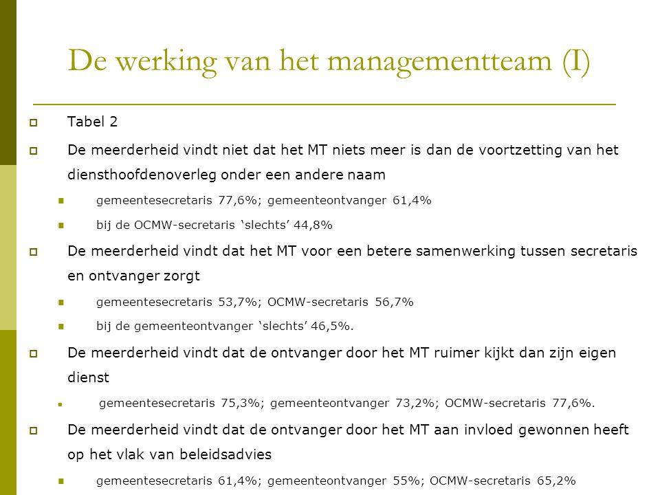 De werking van het managementteam (I)  Tabel 2  De meerderheid vindt niet dat het MT niets meer is dan de voortzetting van het diensthoofdenoverleg