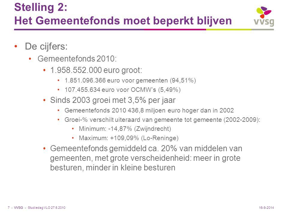 VVSG - Stelling 2: Het Gemeentefonds moet beperkt blijven De cijfers: Gemeentefonds 2010: 1.958.552.000 euro groot: 1.851.096.366 euro voor gemeenten