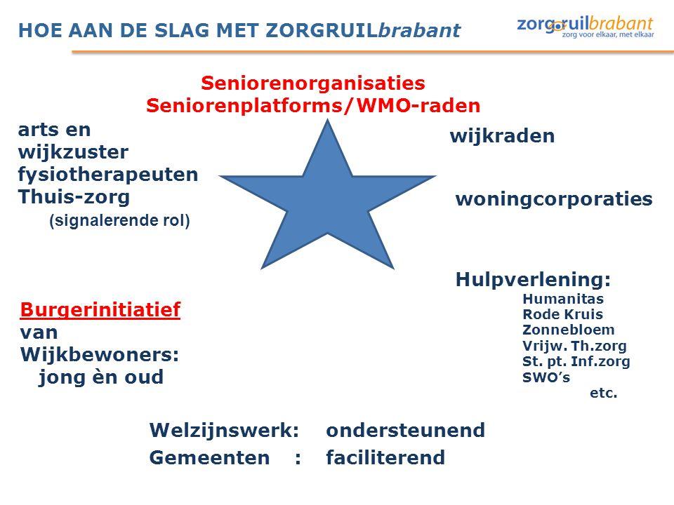 HOE AAN DE SLAG MET ZORGRUILbrabant wijkraden woningcorporaties Welzijnswerk: ondersteunend Gemeenten : faciliterend Hulpverlening: Humanitas Rode Kru