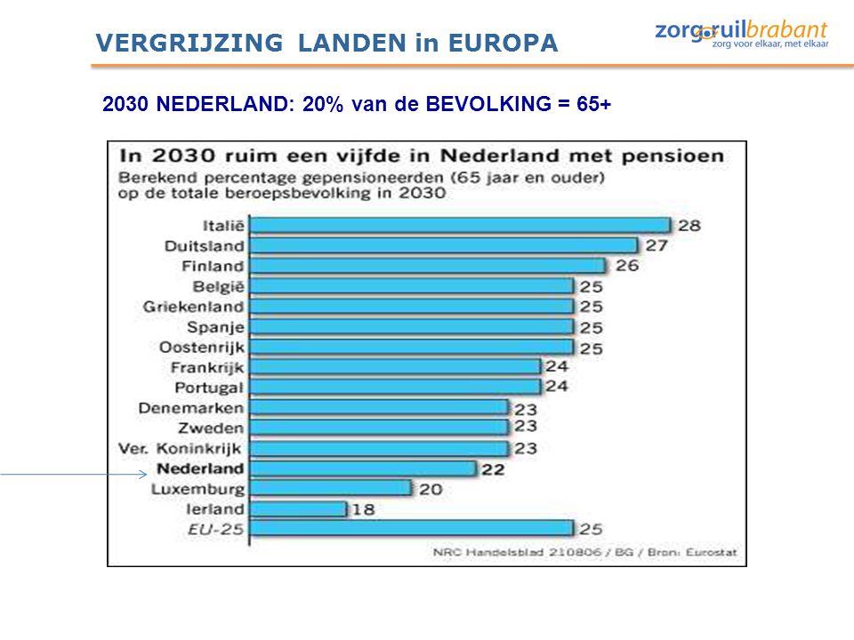 VERGRIJZING LANDEN in EUROPA 2030 NEDERLAND: 20% van de BEVOLKING = 65+