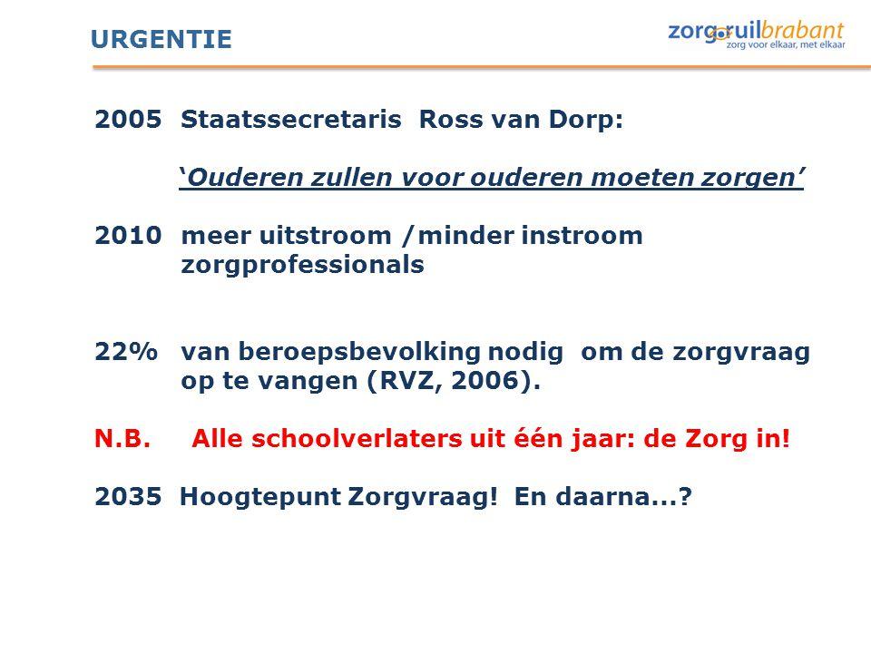 URGENTIE 2005 Staatssecretaris Ross van Dorp: 'Ouderen zullen voor ouderen moeten zorgen' 2010 meer uitstroom /minder instroom zorgprofessionals 22% v