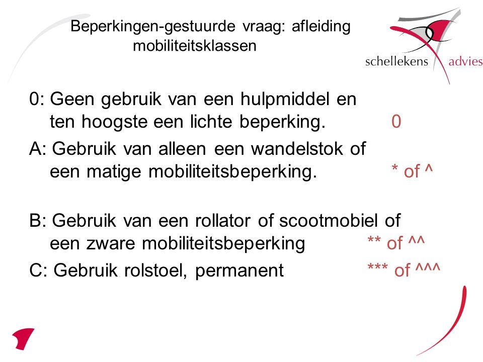 0: Geen gebruik van een hulpmiddel en ten hoogste een lichte beperking.0 A: Gebruik van alleen een wandelstok of een matige mobiliteitsbeperking.* of ^ B: Gebruik van een rollator of scootmobiel of een zware mobiliteitsbeperking** of ^^ C: Gebruik rolstoel, permanent*** of ^^^ Beperkingen-gestuurde vraag: afleiding mobiliteitsklassen