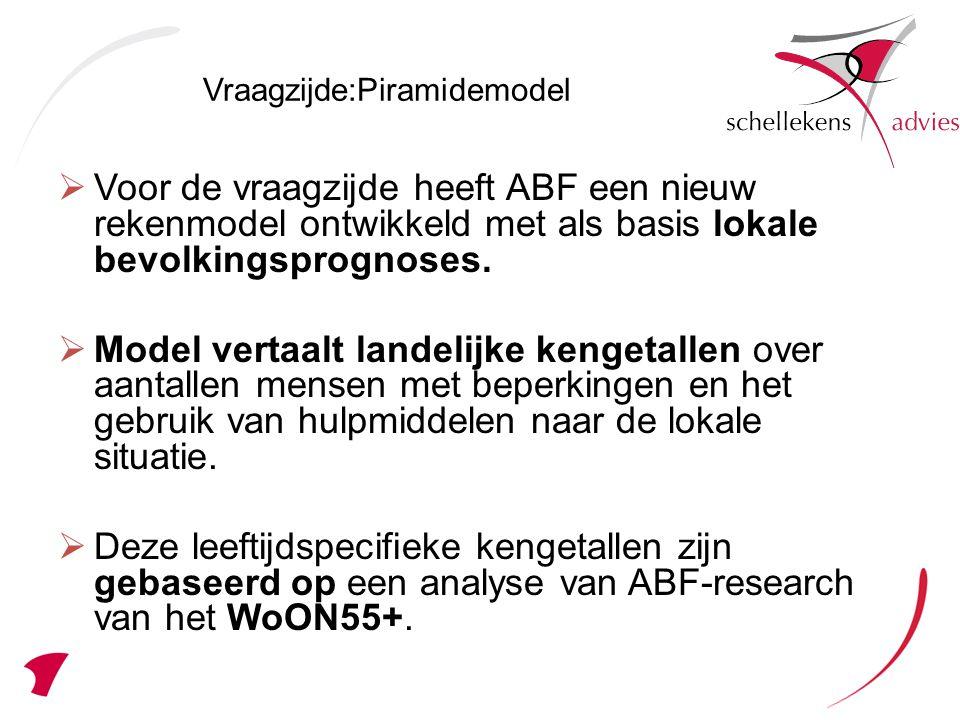  Voor de vraagzijde heeft ABF een nieuw rekenmodel ontwikkeld met als basis lokale bevolkingsprognoses.