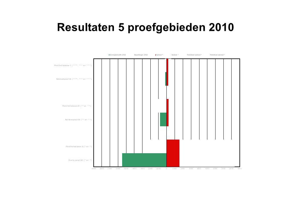 Resultaten 5 proefgebieden 2010