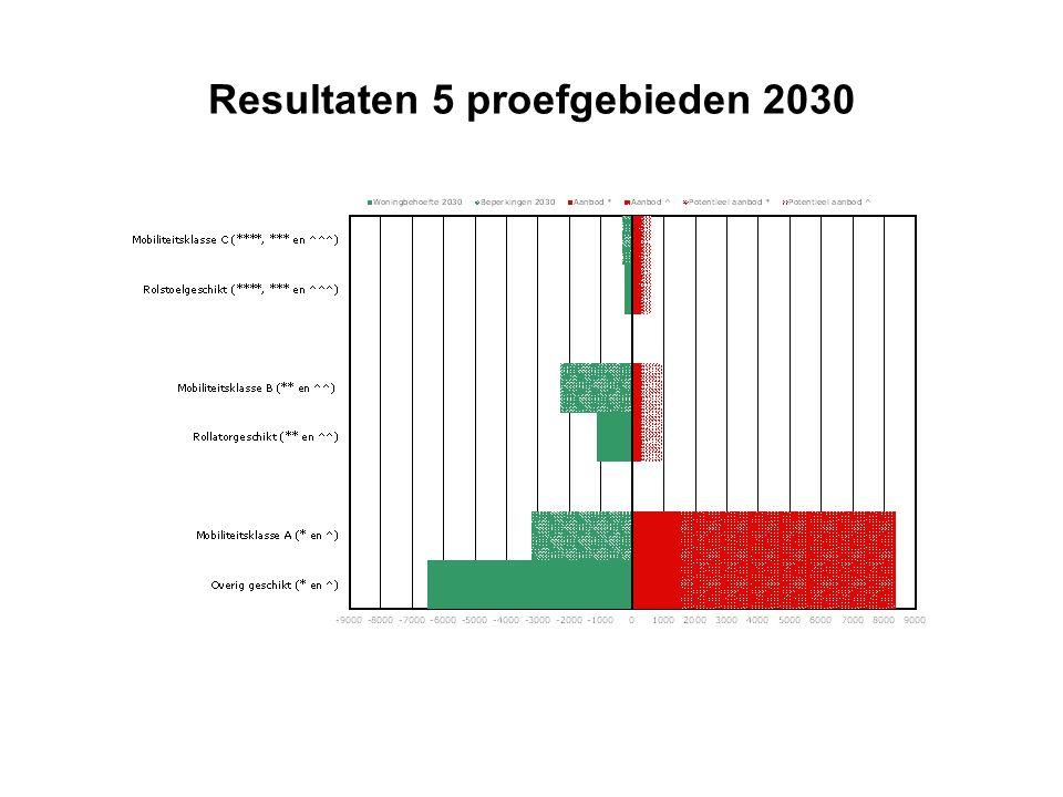 Resultaten 5 proefgebieden 2030