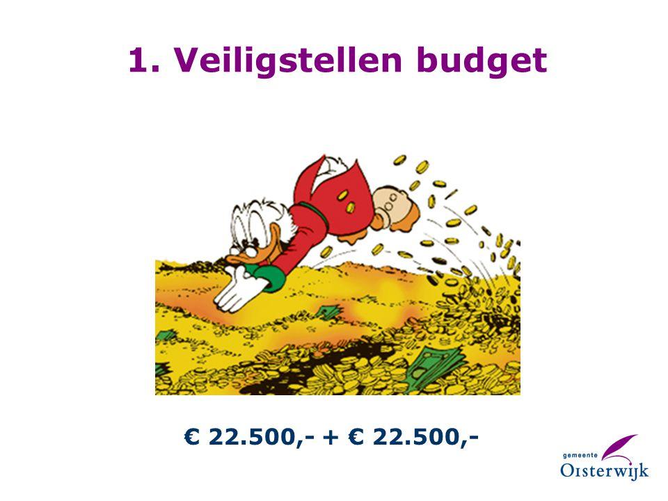 1. Veiligstellen budget € 22.500,- + € 22.500,-
