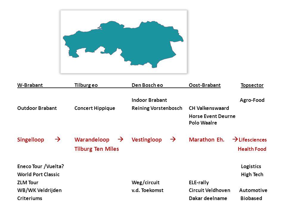 W-BrabantTilburg eoDen Bosch eoOost-Brabant Topsector Indoor Brabant Agro-Food Outdoor BrabantConcert HippiqueReining VorstenboschCH Valkenswaard Hors