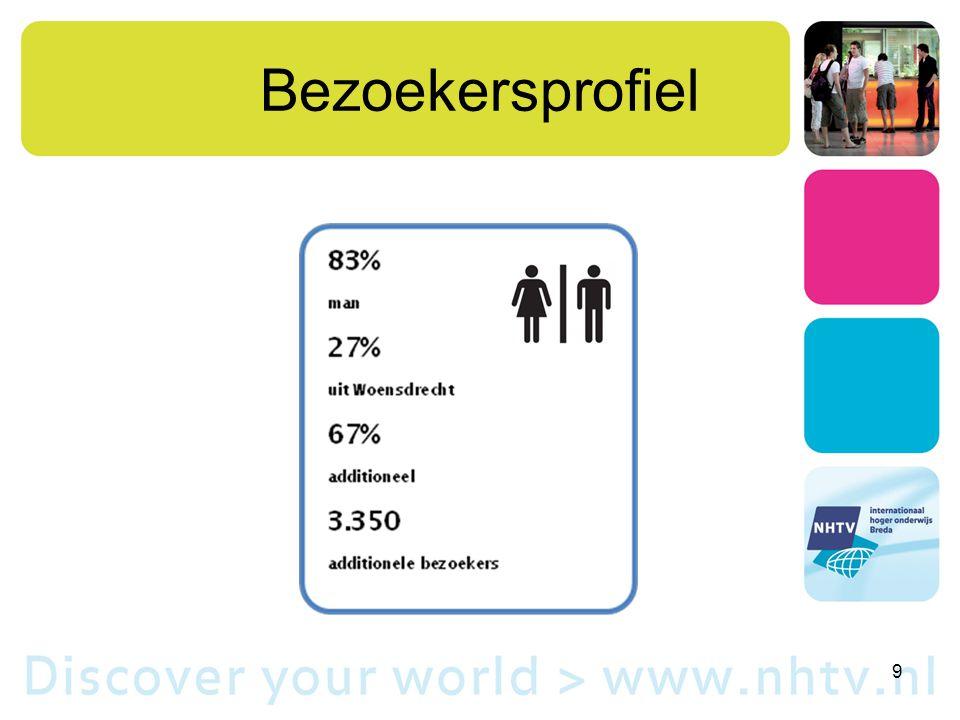 Bezoekersprofiel 9