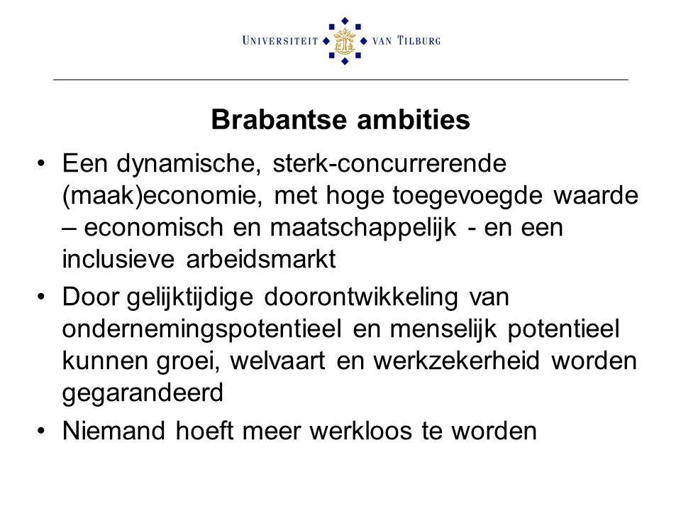 Brabantse ambities Een dynamische, sterk-concurrerende (maak)economie, met hoge toegevoegde waarde – economisch en maatschappelijk - en een inclusieve