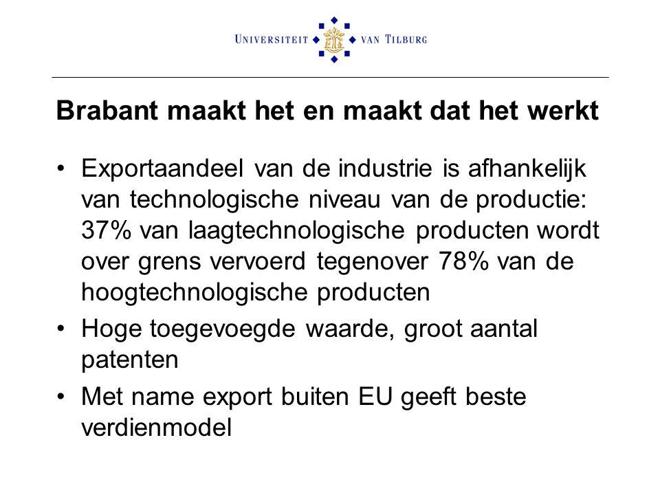 Brabant maakt het en maakt dat het werkt Exportaandeel van de industrie is afhankelijk van technologische niveau van de productie: 37% van laagtechnol