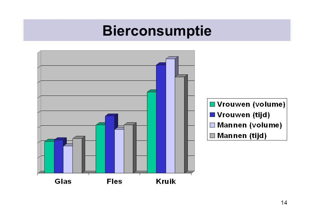 14 Bierconsumptie