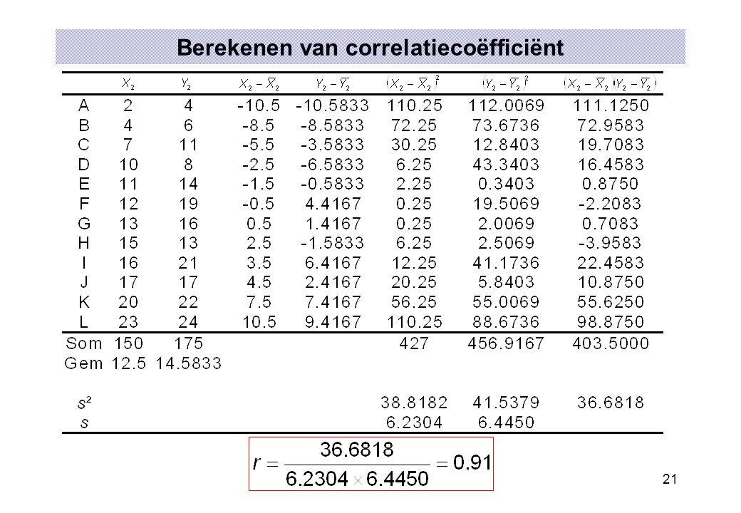 21 Berekenen van correlatiecoëfficiënt