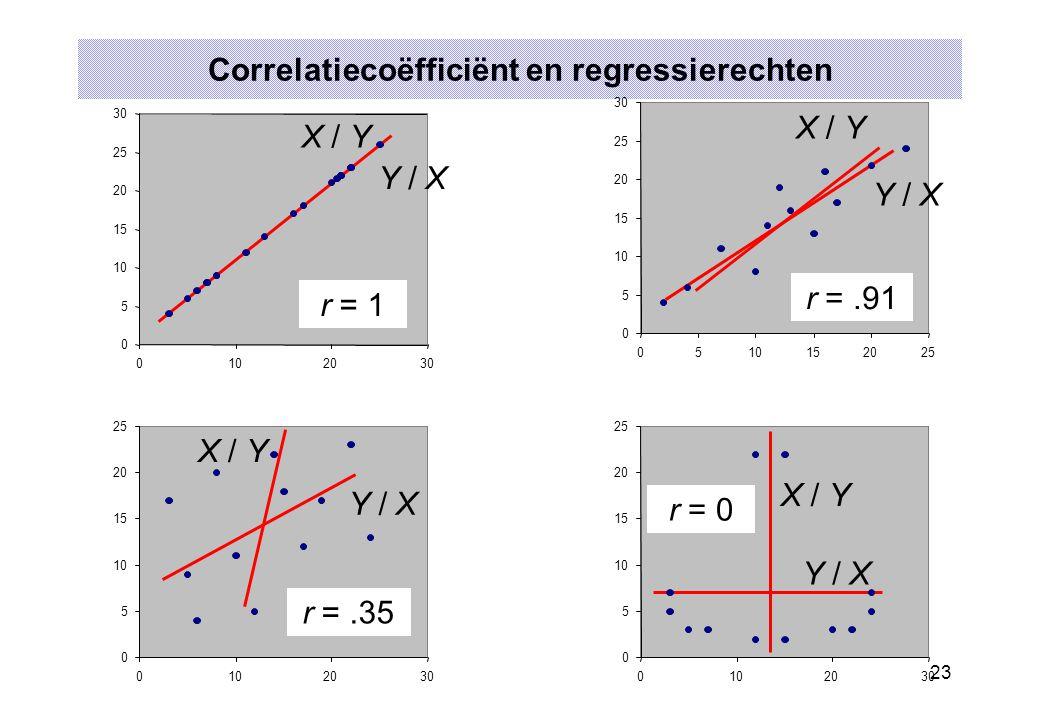 23 Correlatiecoëfficiënt en regressierechten 0 5 10 15 20 25 0102030 Y / X X / Y 0 5 10 15 20 25 0102030 Y / X X / Y 0 5 10 15 20 25 30 0510152025 Y /