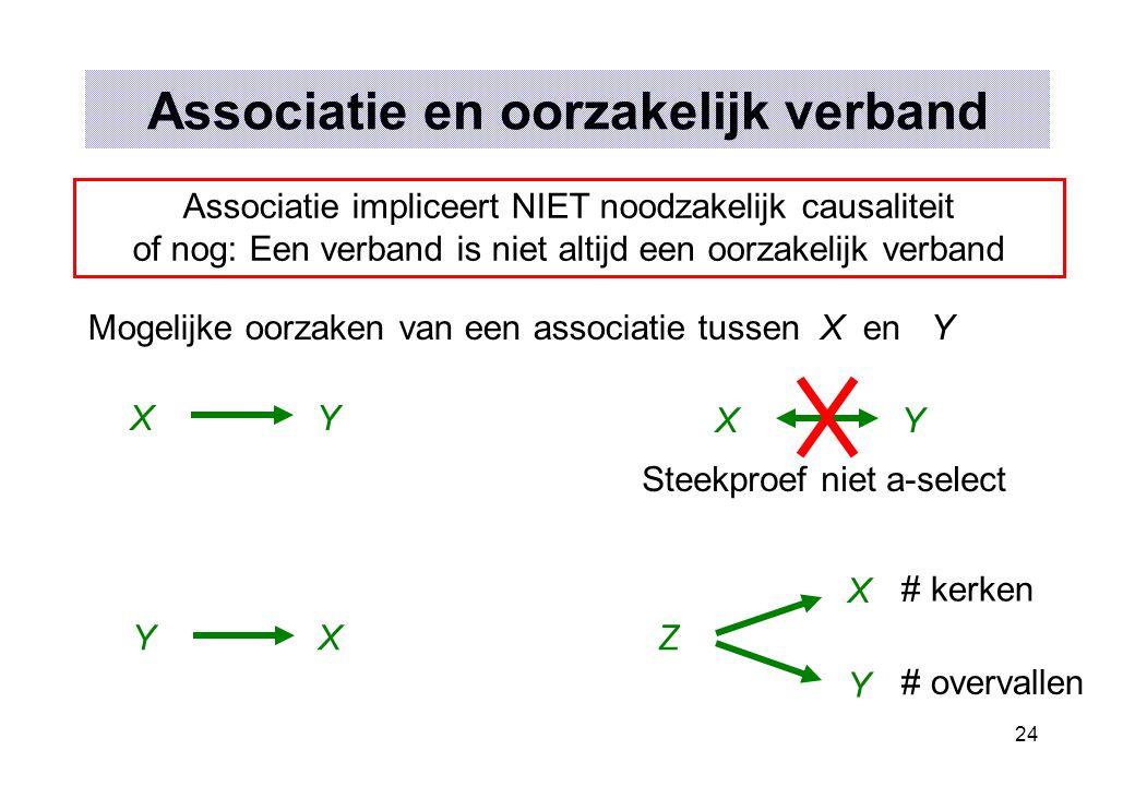 24 Associatie en oorzakelijk verband Associatie impliceert NIET noodzakelijk causaliteit of nog: Een verband is niet altijd een oorzakelijk verband Mo
