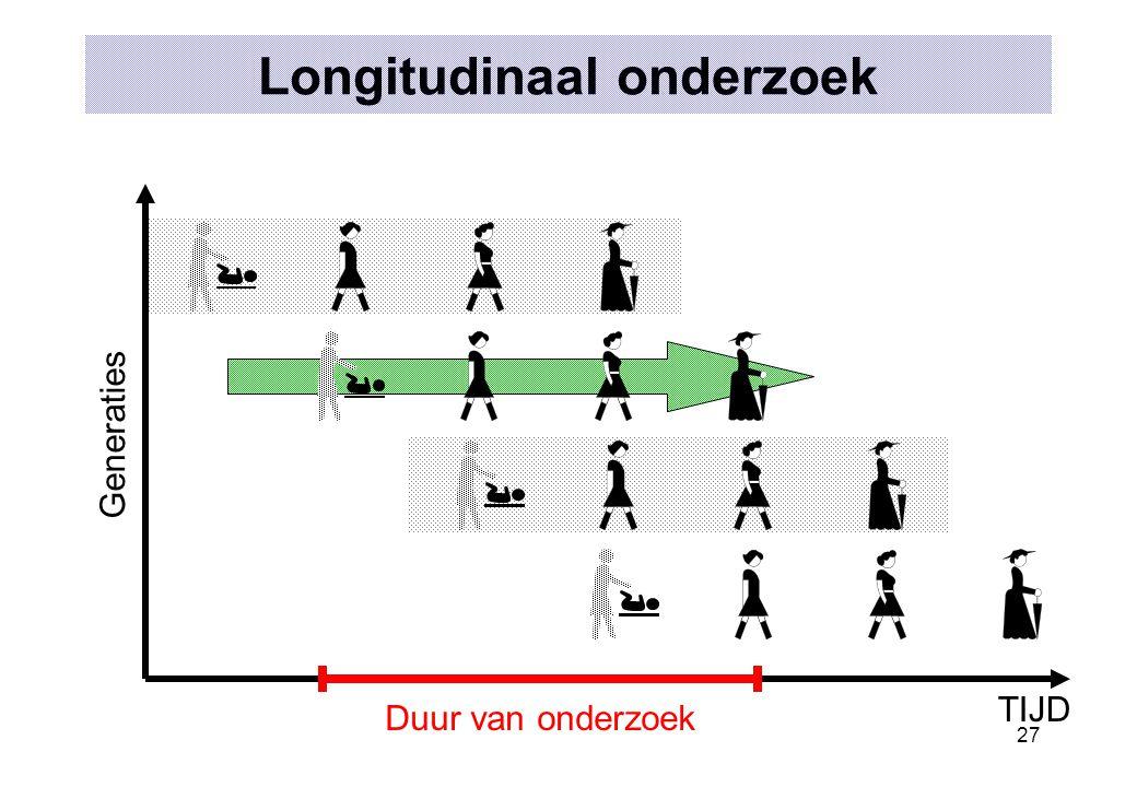 27 Longitudinaal onderzoek TIJD Generaties Duur van onderzoek