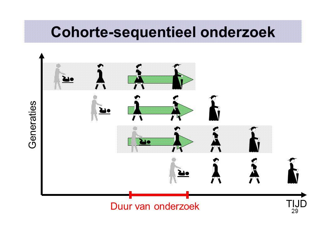 29 Cohorte-sequentieel onderzoek TIJD Generaties Duur van onderzoek