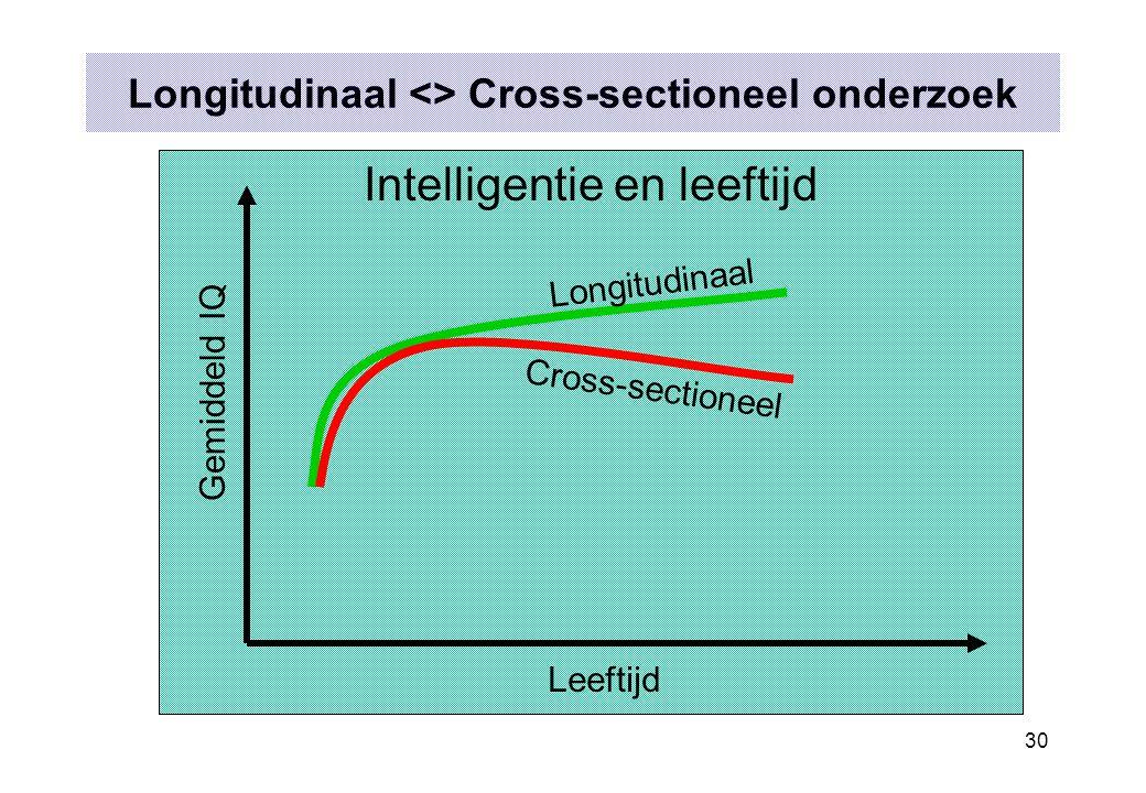 30 Longitudinaal <> Cross-sectioneel onderzoek Intelligentie en leeftijd Gemiddeld IQ Leeftijd Longitudinaal Cross-sectioneel