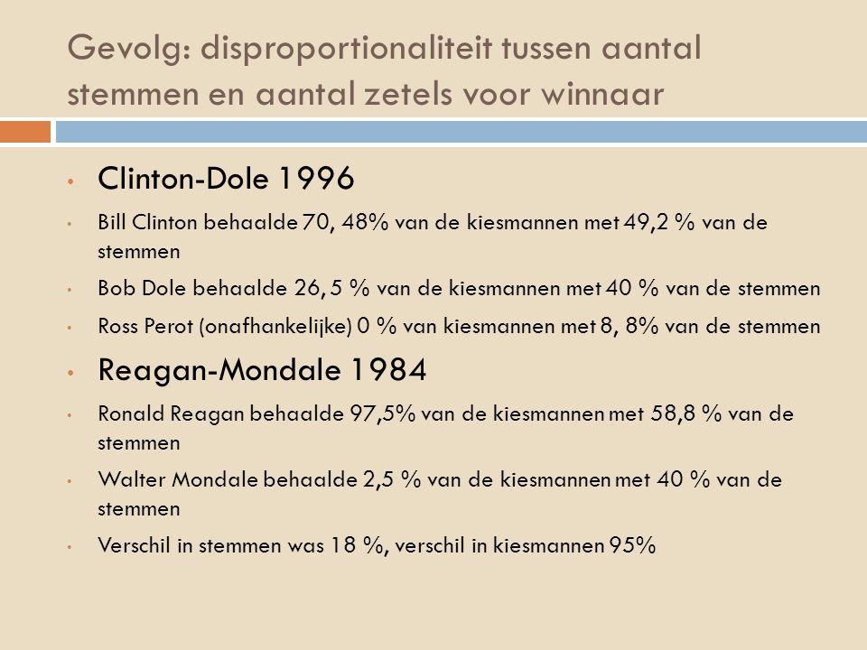Gevolg: disproportionaliteit tussen aantal stemmen en aantal zetels voor winnaar Clinton-Dole 1996 Bill Clinton behaalde 70, 48% van de kiesmannen met 49,2 % van de stemmen Bob Dole behaalde 26, 5 % van de kiesmannen met 40 % van de stemmen Ross Perot (onafhankelijke) 0 % van kiesmannen met 8, 8% van de stemmen Reagan-Mondale 1984 Ronald Reagan behaalde 97,5% van de kiesmannen met 58,8 % van de stemmen Walter Mondale behaalde 2,5 % van de kiesmannen met 40 % van de stemmen Verschil in stemmen was 18 %, verschil in kiesmannen 95%
