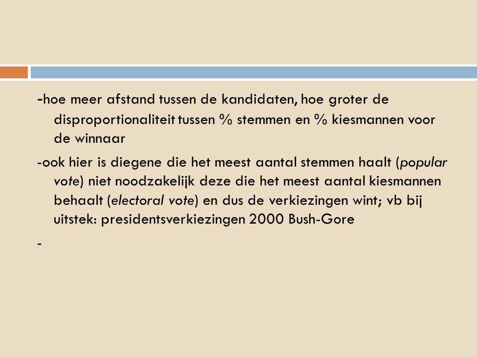 - hoe meer afstand tussen de kandidaten, hoe groter de disproportionaliteit tussen % stemmen en % kiesmannen voor de winnaar -ook hier is diegene die het meest aantal stemmen haalt (popular vote) niet noodzakelijk deze die het meest aantal kiesmannen behaalt (electoral vote) en dus de verkiezingen wint; vb bij uitstek: presidentsverkiezingen 2000 Bush-Gore -